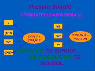 Present Simple ОТРИЦАТЕЛЬНАЯ ФОРМА (-). I DON'T GO TO SCHOOL. HE DOESN'T GO T