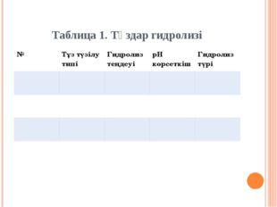 Таблица 1. Тұздар гидролизі № Тұз түзілу типі Гидролиз теңдеуі рН көрсеткіш Г