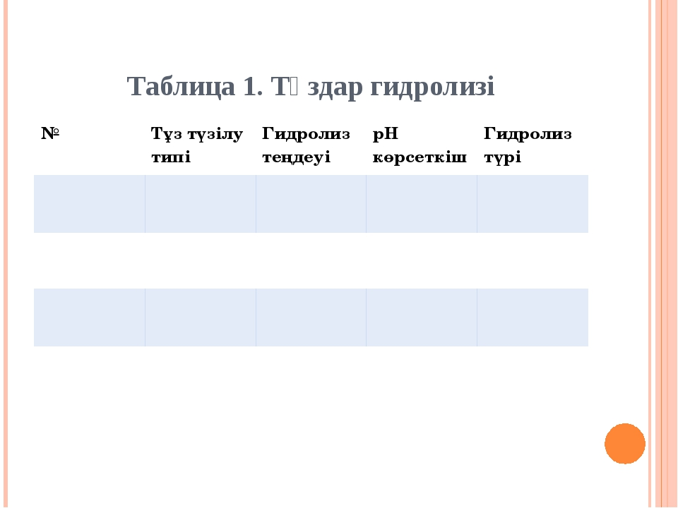 Таблица 1. Тұздар гидролизі № Тұз түзілу типі Гидролиз теңдеуі рН көрсеткіш Г...