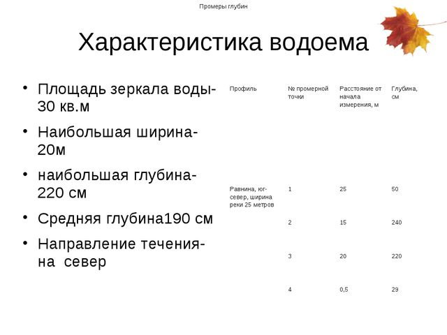 Характеристика водоема Площадь зеркала воды-30 кв.м Наибольшая ширина-20м наи...