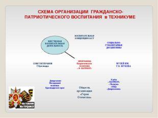 СХЕМА ОРГАНИЗАЦИИ ГРАЖДАНСКО-ПАТРИОТИЧЕСКОГО ВОСПИТАНИЯ в ТЕХНИКУМЕ