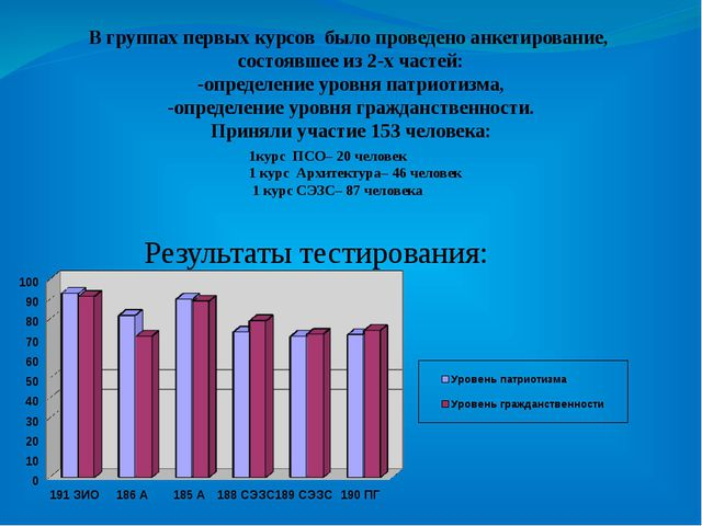 Результаты тестирования: В группах первых курсов было проведено анкетирование...