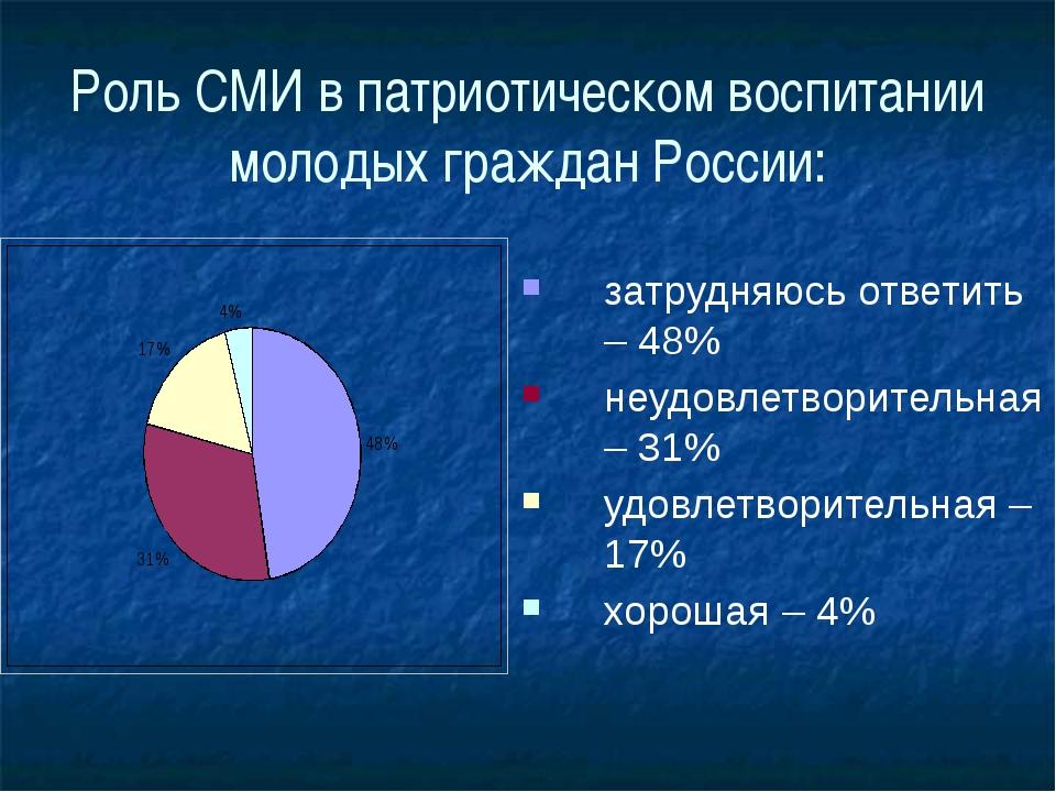 Роль СМИ в патриотическом воспитании молодых граждан России: затрудняюсь отве...