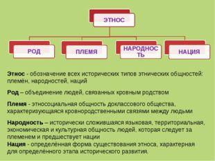 ЭТНОС РОД ПЛЕМЯ НАРОДНОСТЬ НАЦИЯ Этнос - обозначение всех исторических типов