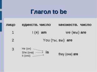 Глагол to be лицо единств. число множеств. число 1I (я) amwe (мы) are 2Y