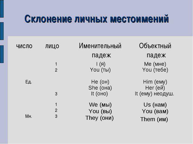 СЛОВАРИ.РУ | ГРАММАТИКА | В.В. Виноградов