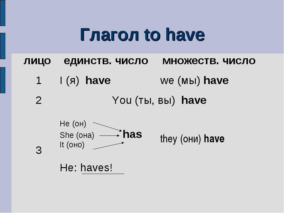 Глагол to have лицо единств. число множеств. число 1I (я) have we (мы) ha...