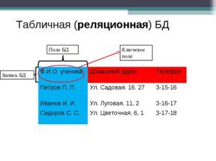 Табличная (реляционная) БД Поле БД Запись БД Ключевое поле Ф.И.О. ученикаДом