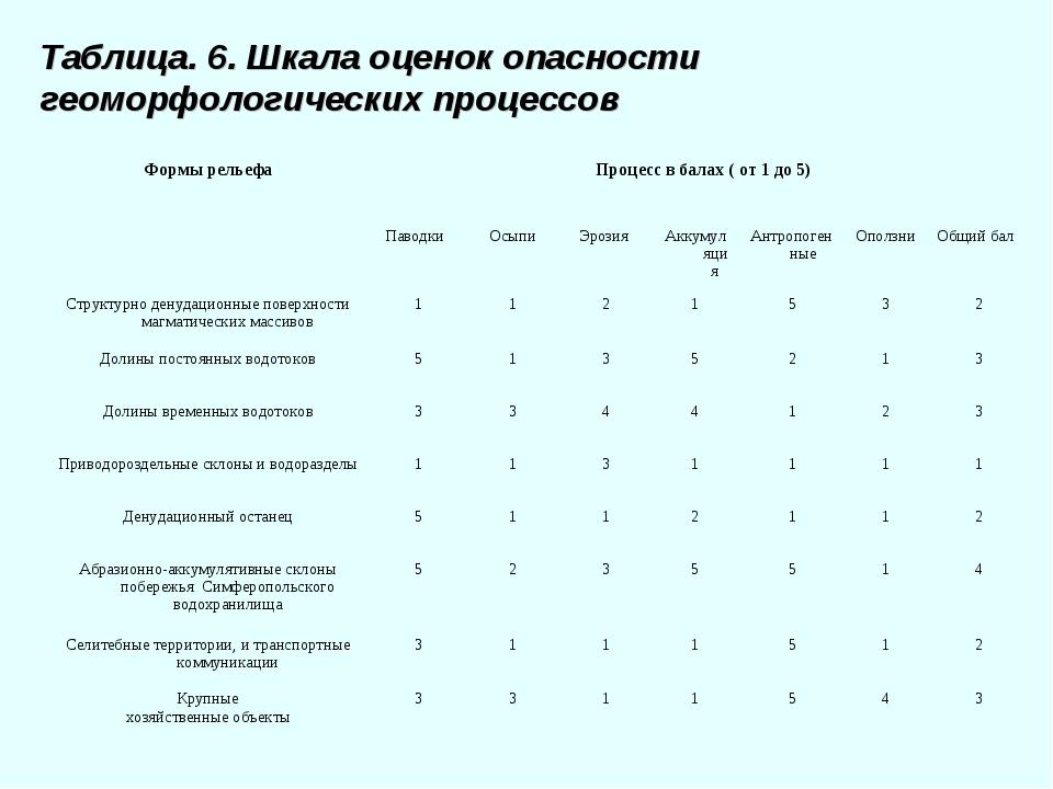 Таблица. 6. Шкала оценок опасности геоморфологических процессов