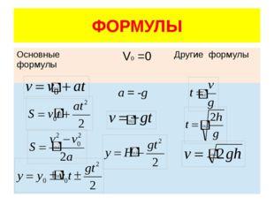 ФОРМУЛЫ a = -g Основныеформулы V0=0 Другиеформулы
