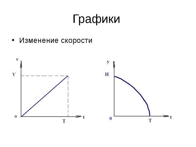 Графики Изменение скорости Изменение координаты