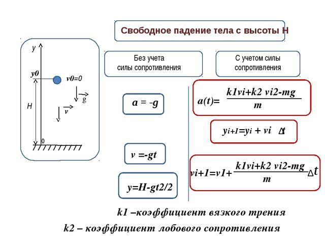 у H g v0=0 Свободное падение тела с высоты H С учетом силы сопротивления Без...