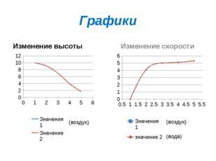 Графики Изменение высоты Изменение скорости (воздух)