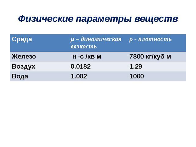 Физические параметры веществ Среда μ– динамическая вязкость ρ- плотность Желе...