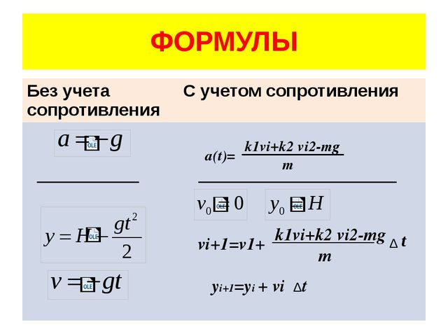ФОРМУЛЫ a(t)= k1vi+k2 vi2-mg m yi+1=yi + vi t k1vi+k2 vi2-mg m vi+1=v1+ Δ Δ t...