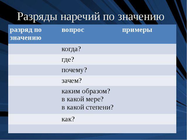 Разряды наречий по значению разряд по значению вопрос примеры когда? где? поч...
