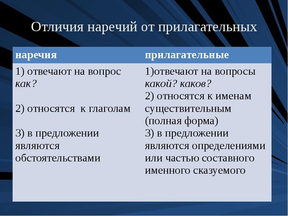 Отличия наречий от прилагательных наречия прилагательные 1) отвечаютна вопрос...