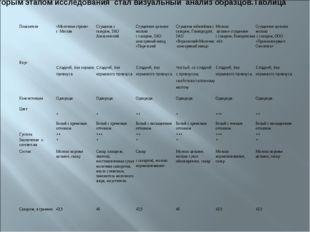 Вторым этапом исследования стал визуальный анализ образцов.Таблица 4. Показат