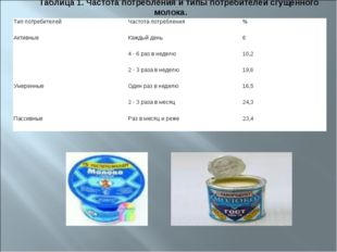 Таблица 1. Частота потребления и типы потребителей сгущенного молока. Тип пот