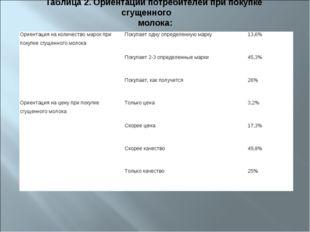Таблица 2. Ориентации потребителей при покупке сгущенного молока: Ориентация