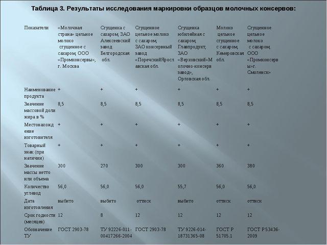 Таблица 3. Результаты исследования маркировки образцов молочных консервов: По...