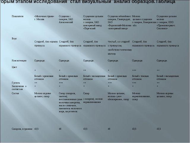 Вторым этапом исследования стал визуальный анализ образцов.Таблица 4. Показат...