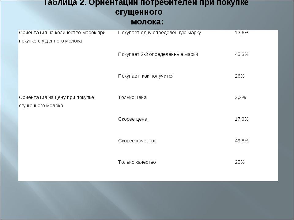 Таблица 2. Ориентации потребителей при покупке сгущенного молока: Ориентация...