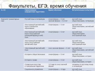 №п/п Наименование направления подготовки Время обучения Вступительные испыта