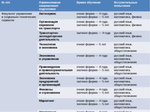 Биология 38 География 39 Иностранный язык 24 Информатика иИКТ 42 История 34