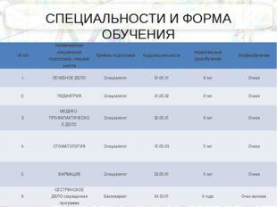 СПЕЦИАЛЬНОСТИ И ФОРМА ОБУЧЕНИЯ №п/п Наименование направления подготовки,спе