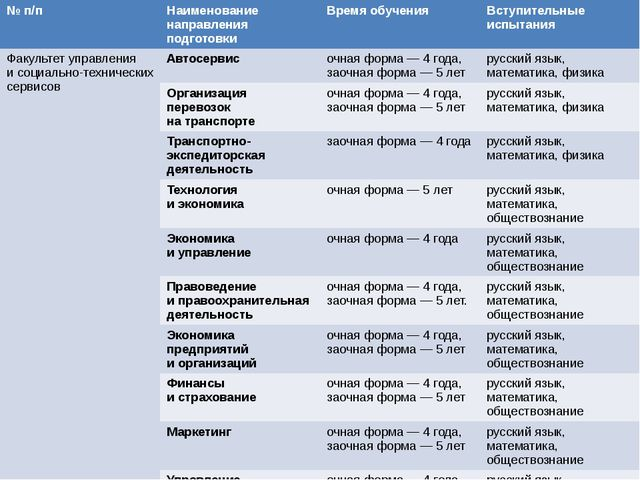 Биология 38 География 39 Иностранный язык 24 Информатика иИКТ 42 История 34...