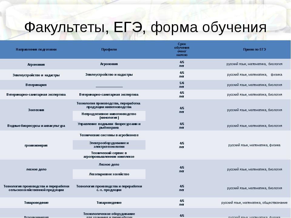 НГСХА Адрес г. Нижний Новгород, пр. Гагарина, д. 97, тел:(831) 462-70-49