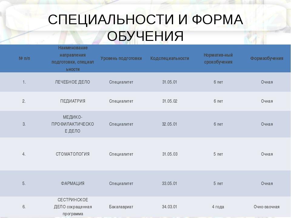 СПЕЦИАЛЬНОСТИ И ФОРМА ОБУЧЕНИЯ №п/п Наименование направления подготовки,спе...
