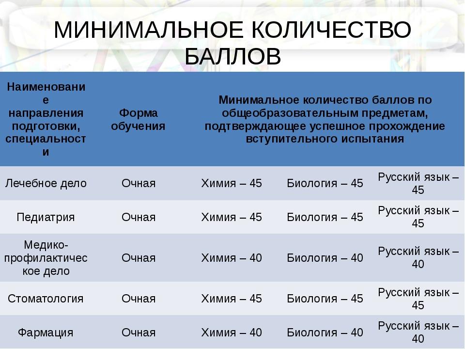 МИНИМАЛЬНОЕ КОЛИЧЕСТВО БАЛЛОВ Наименование направления подготовки, специально...