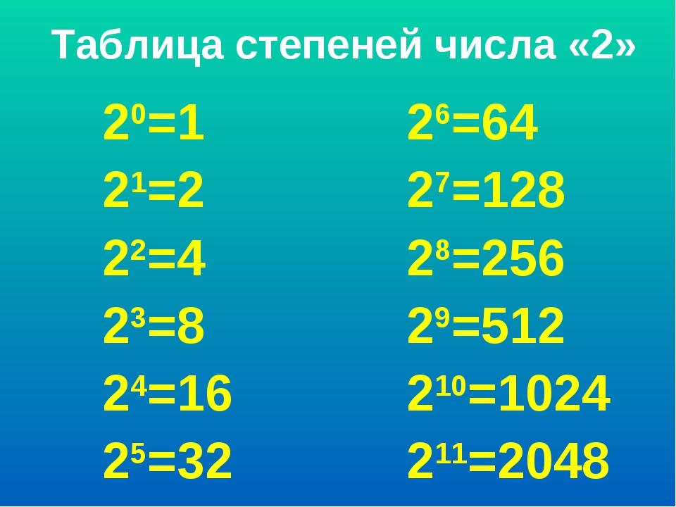 Таблица степеней числа «2» 20=1 26=64 21=2 27=128 22=4 28=256 23=8 29=512...