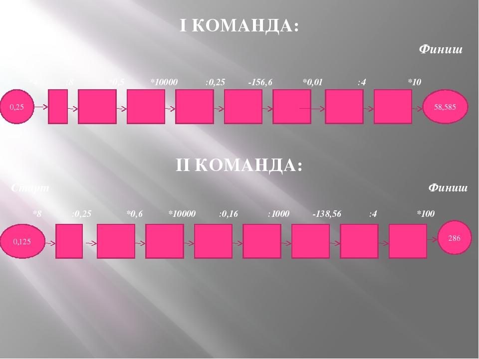 I КОМАНДА: Старт Финиш *4 :8 *0,5 *10000 :0,25 -156,6 *0,01 :4 *10 II КОМАНДА...