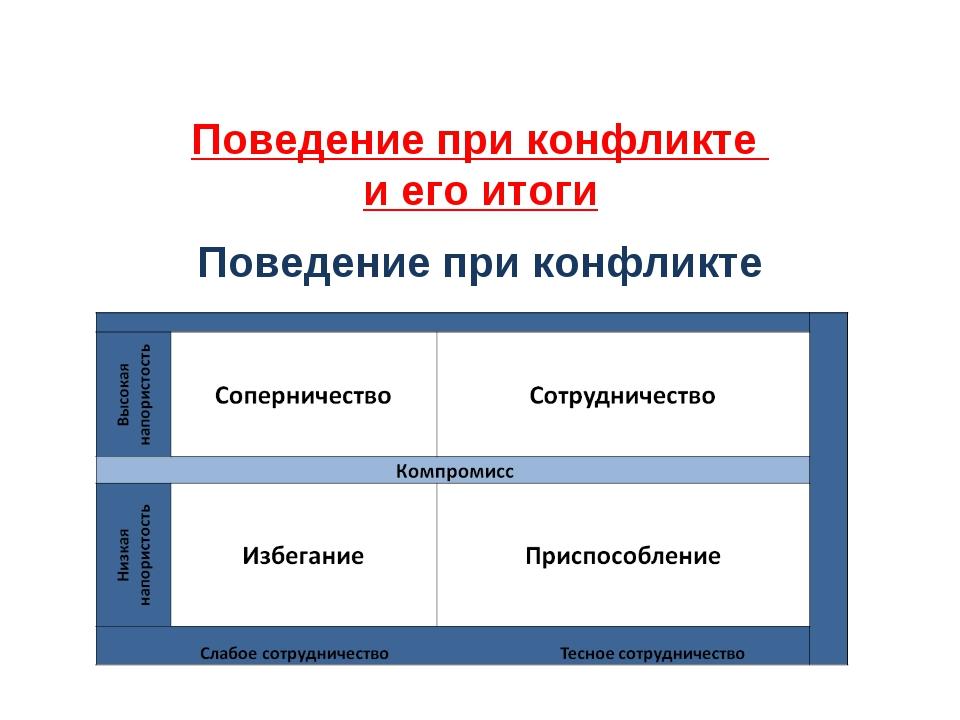 Поведение при конфликте и его итоги Поведение при конфликте