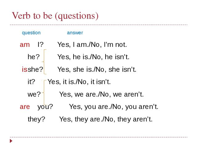 Verb to be (questions) 	 question			answer 	 am	I?		Yes, I am./No, I'm not....