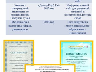Показатели включенности в методическую работу Наличие собственных методически