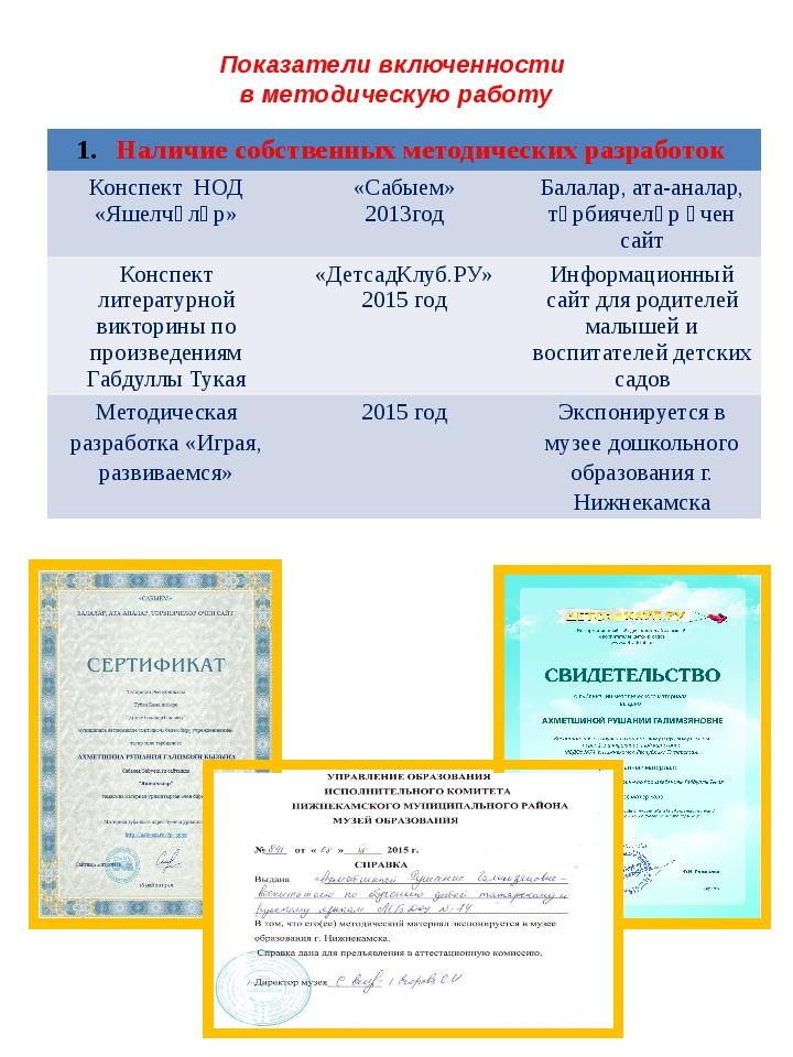 Показатели включенности в методическую работу Наличие собственных методически...