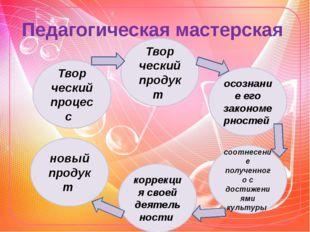 Педагогическая мастерская Твор ческий процесс коррекция своей деятель ности Т