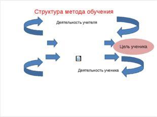 Структура метода обучения