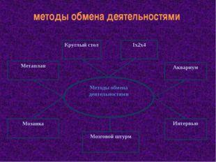 методы обмена деятельностями Методы обмена деятельностями Метаплан Круглый ст