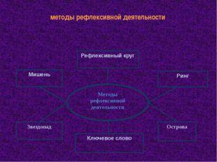 методы рефлексивной деятельности Методы рефлексивной деятельности Мишень Рефл