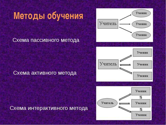 Методы обучения Схема пассивного метода Схема активного метода Схема интеракт...