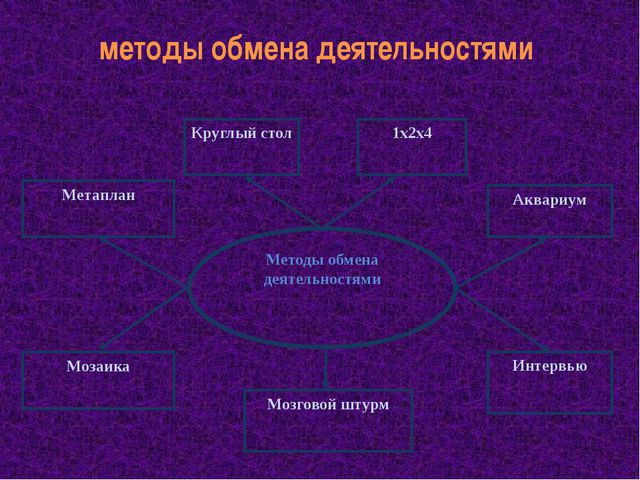 методы обмена деятельностями Методы обмена деятельностями Метаплан Круглый ст...