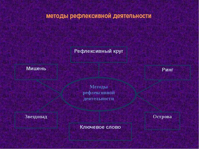 методы рефлексивной деятельности Методы рефлексивной деятельности Мишень Рефл...