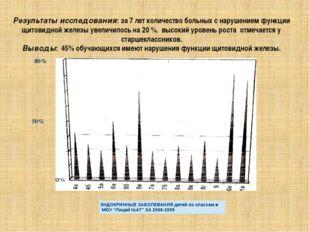 Результаты исследования: за 7 лет количество больных с нарушением функции щит