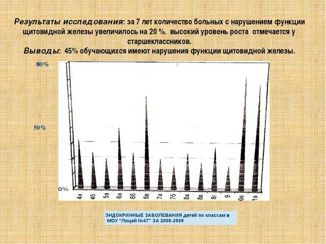 Результаты исследования: за 7 лет количество больных с нарушением функции щит...