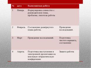 № дата Выполняемая работа 1 Январь Формулировка совместно с руководителем тем